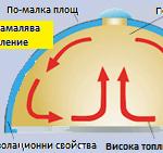 Топлоефективност на юртите /кликнете на схемата за да я разгледате в голям размер/