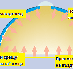 Циркулация на въздуха в юртите /кликнете на схемата за да я разгледате в голям размер/